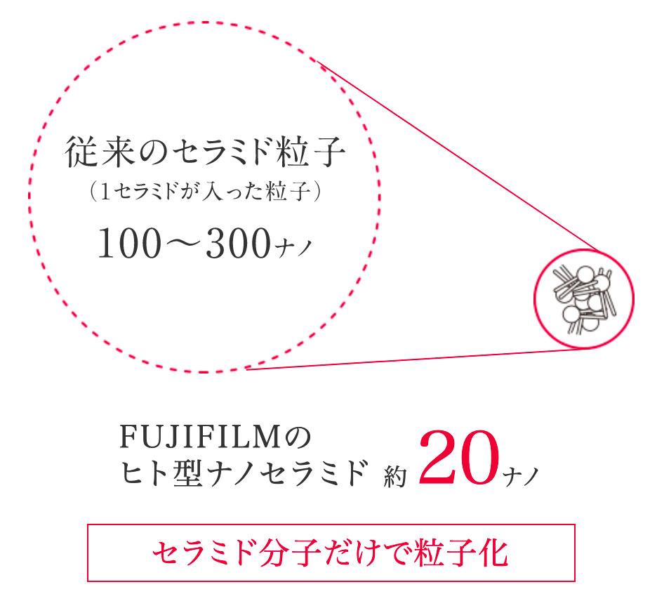 FUJIFILMのナノ化技術